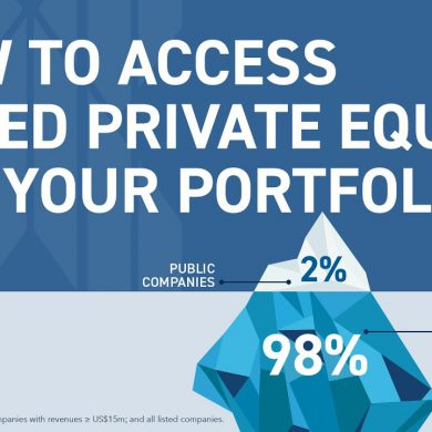 Investing in Private Equity for everyday investors